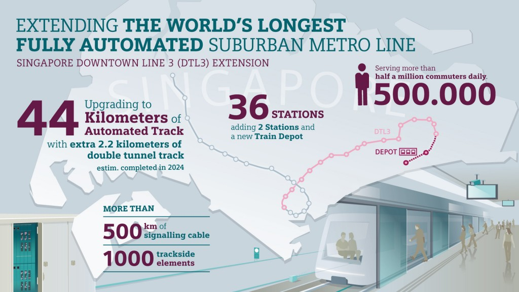 Extending the world´s longest fully automated suburban metro line, Singapore Downtown line 3.