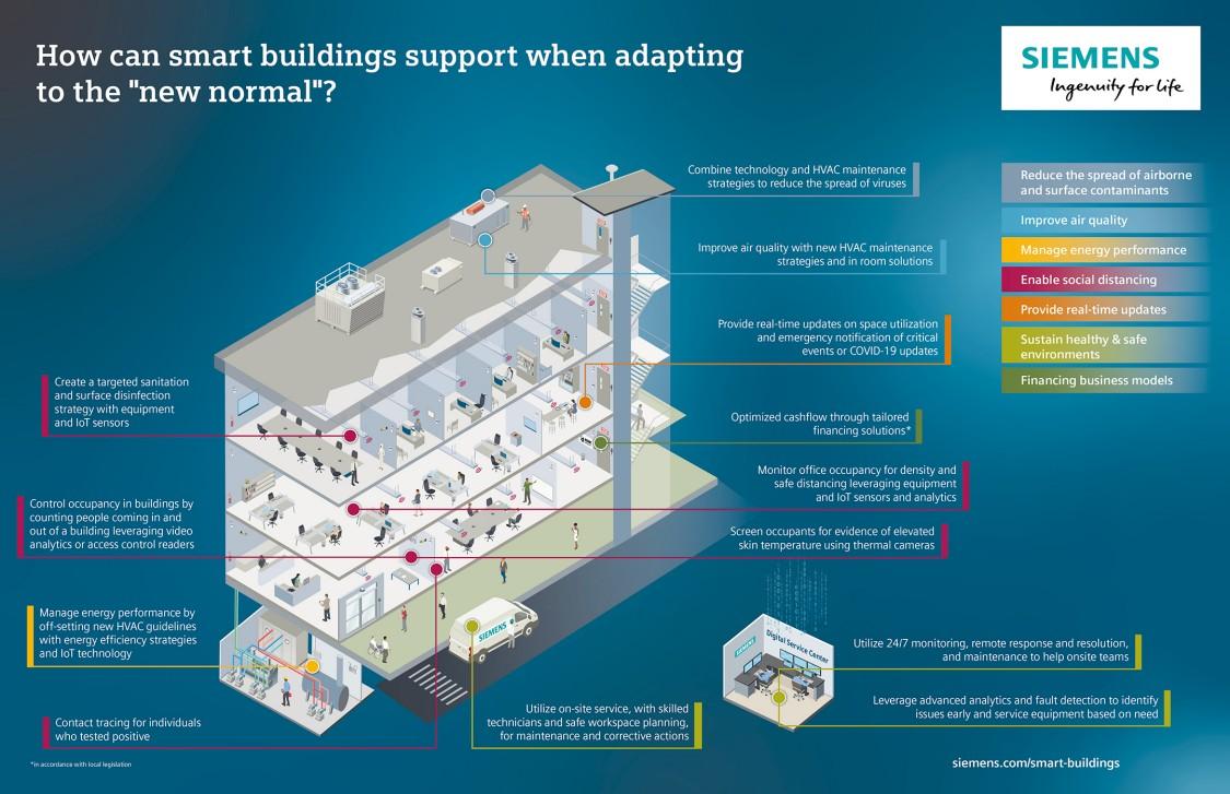 smarte Gebäude Infografik