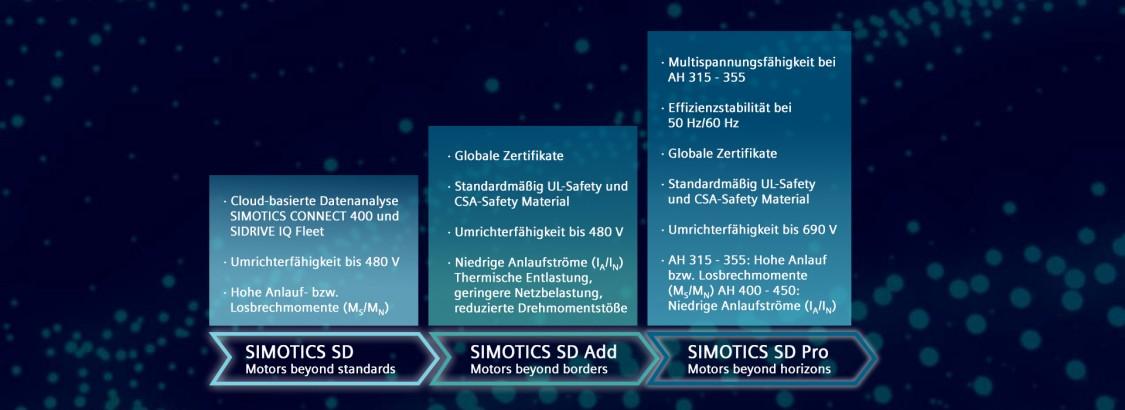 Portfolioübersicht SIMOTICS SD next generation