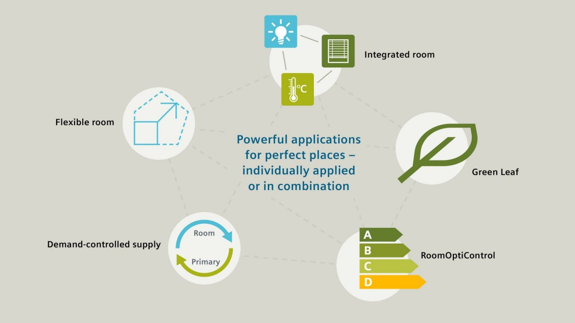 Desigo Room Automation-applicaties: Green Leaf, RoomOptiControl, vraaggestuurde toevoer, flexibele ruimte, HVAC