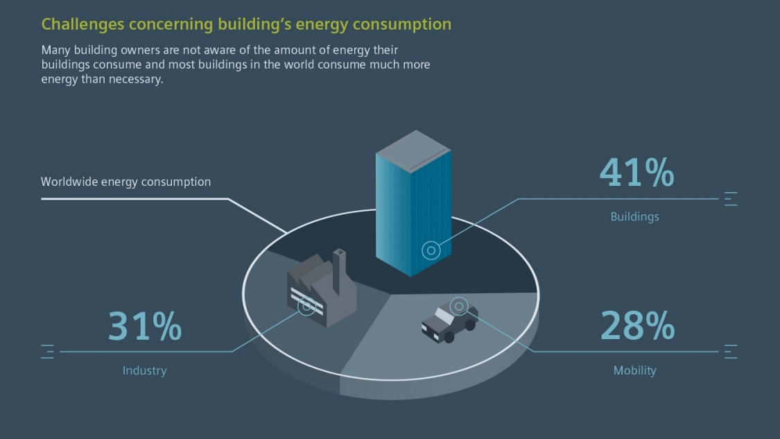 Challenges concerning building's energy consumption