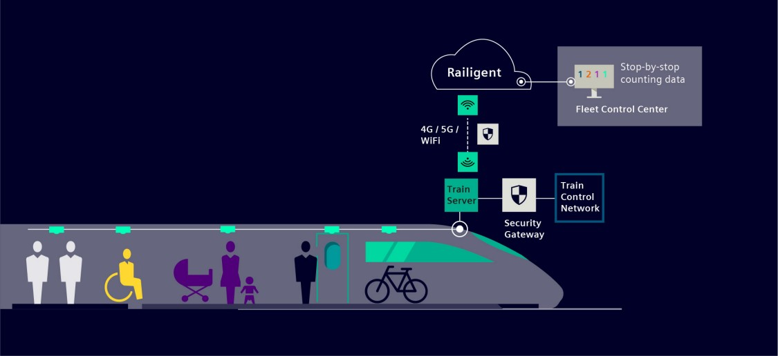 Passenger counting infographic