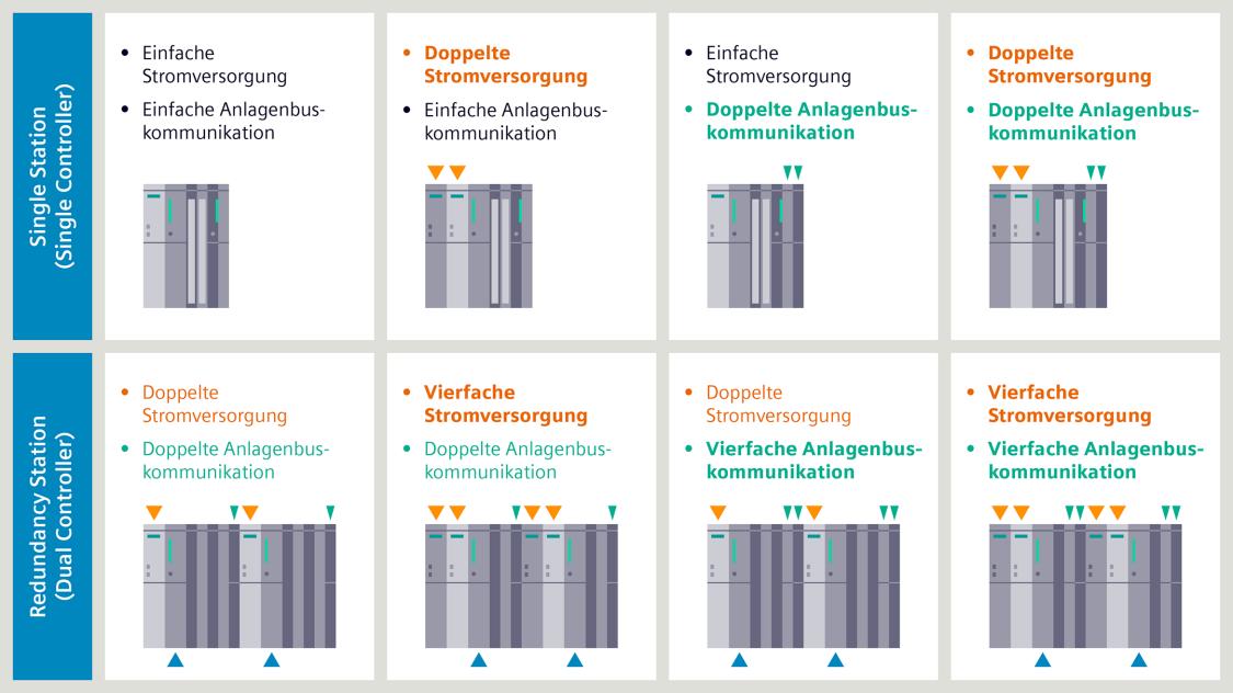 Flexible Skalierbarkeit des Automatisierungssystems