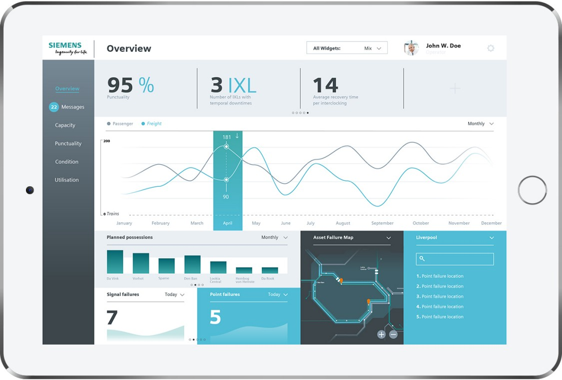 The System Performance Dashboard presents customized data clearly.