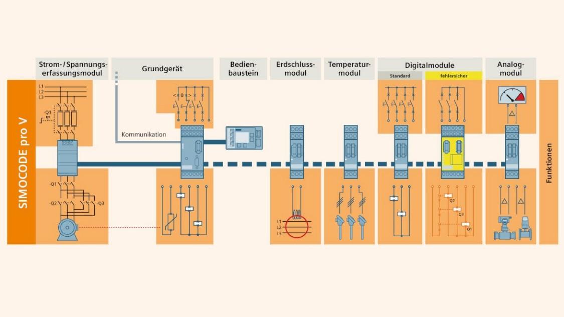 Базова система та опціональні модулі розширення