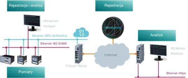 Rozwiązania rodziny SICAM Siemensa w zakresie jakości energii