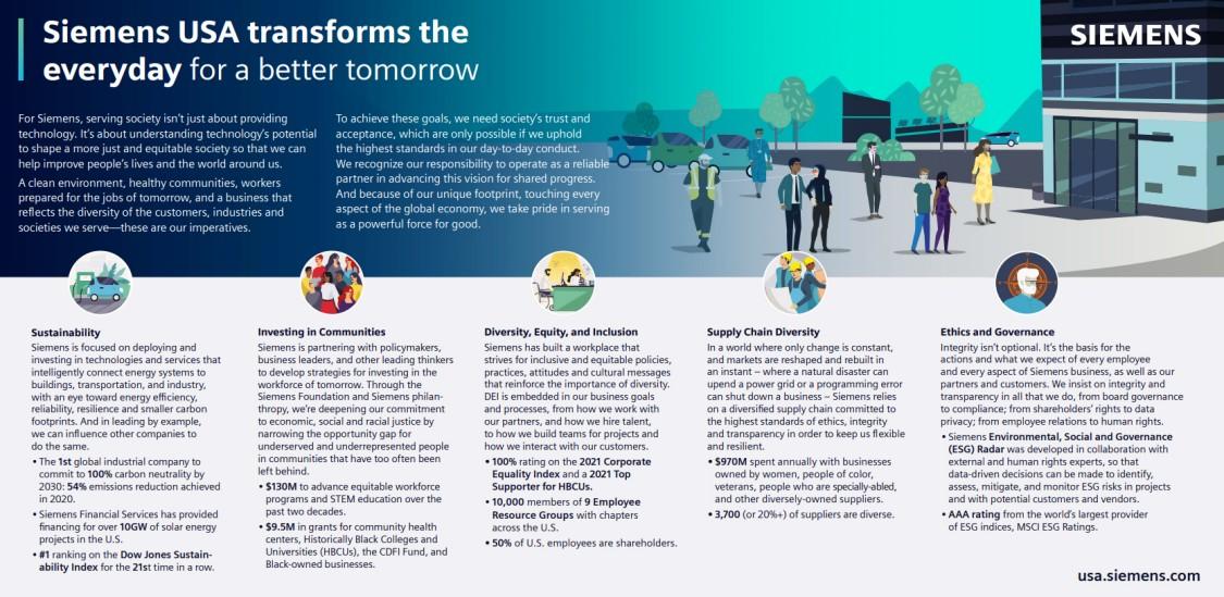 Siemens USA ESG infographic