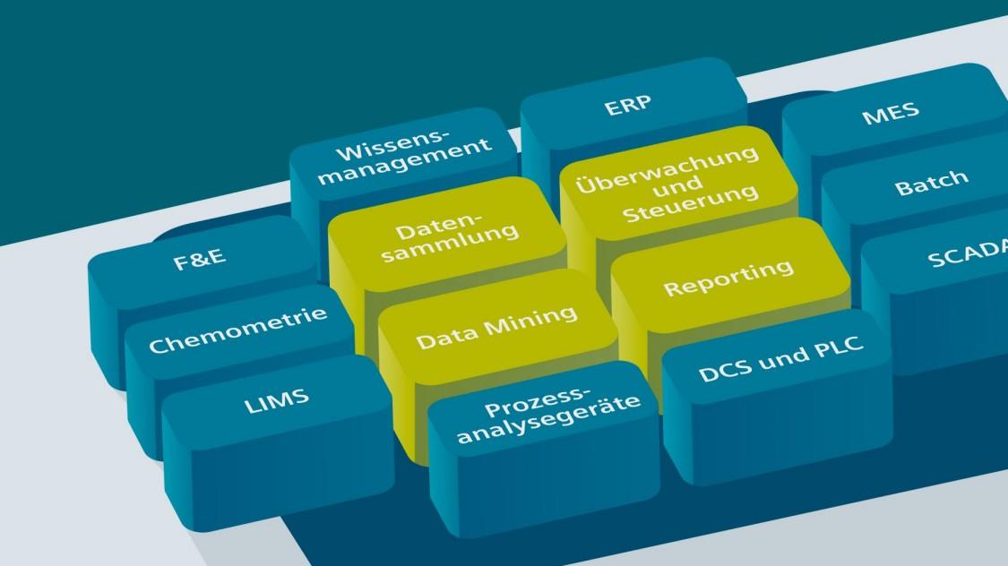 Integriertes PAT Datenmanagement verbessert die kontinuierliche Produktion in der Pharmaindustrie