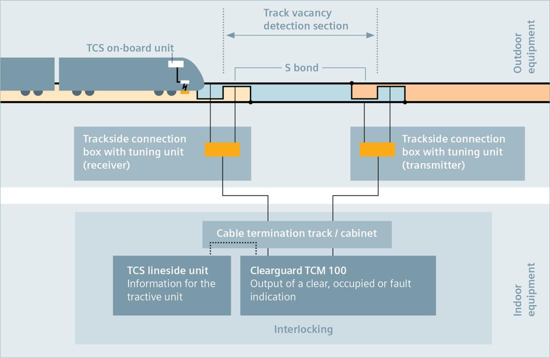 Architektura Clearguard TCM 100 po stronie infrastruktury