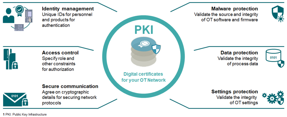Bring-your-own-certificates-pki-cyber-security
