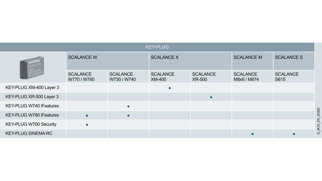 Grafik zeigt eine Tabelle, mit welchen Geräten der KEY-PLUG verwendet werden kann.