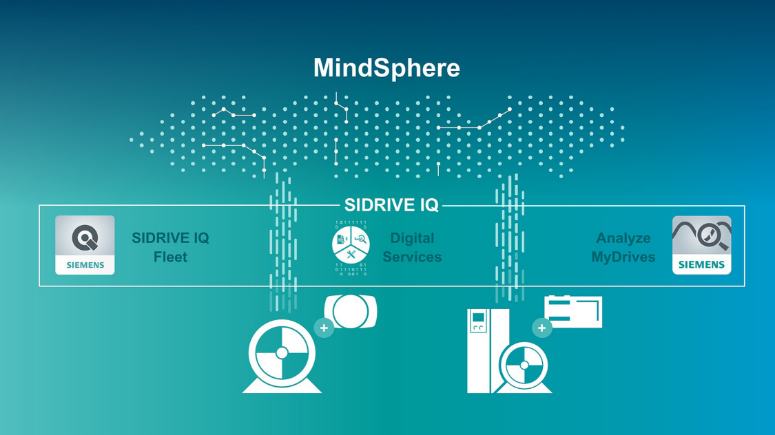 SIDRIVE IQ offers MindSphere applications and digital services