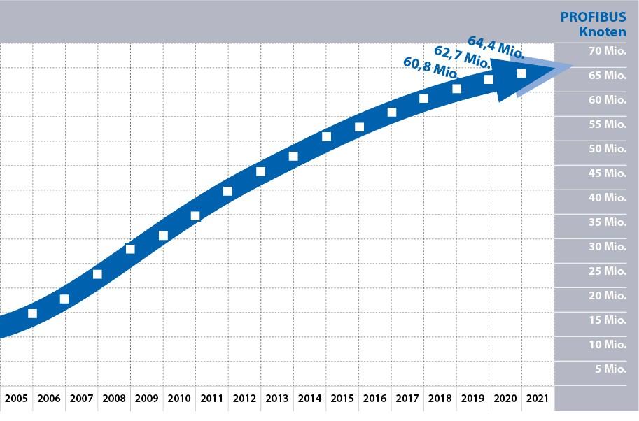 Grafik mit den PROFBUS Knotenzahlen 2020 von der PROFIBUS Nutzerorganisation e.V. (PNO)