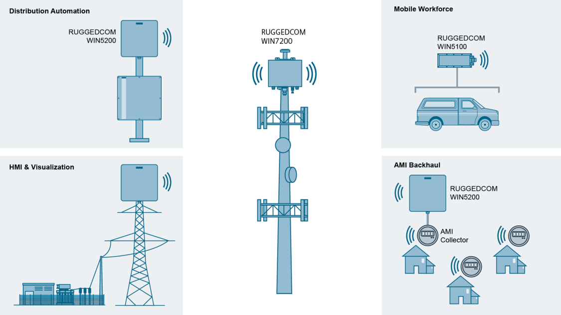 Graphic of RUGGEDCOM WIN5200 multi-service solution