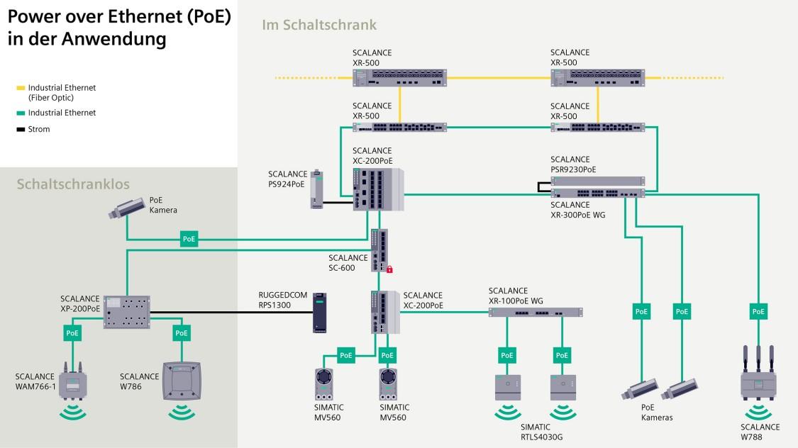 Power over Ethernet für die Industrie umfasst ein umfangreiches Portfolio von Switches, Kameras und Access Points