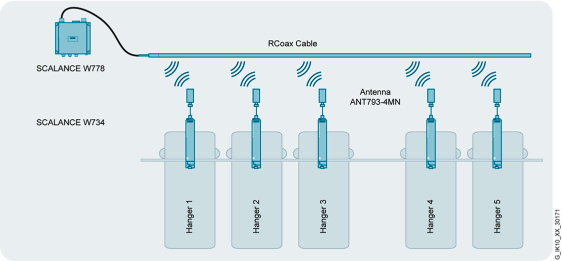 Komunikacja WLAN z wykorzystaniem modułów radiowych Scalance W i przewodu antenowego RCOAX