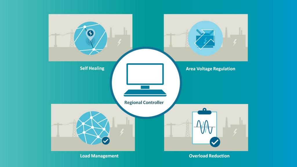 Local rebalancing Intelligente Netzautomatisierung - Selbstoptimierendes Netz