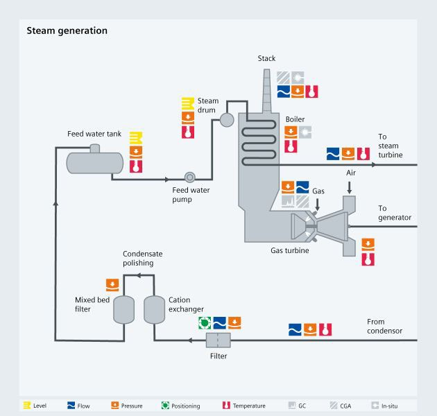 Combined cycle steam generation - USA
