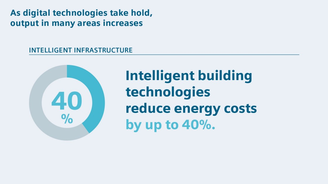 Intelligent building technologies