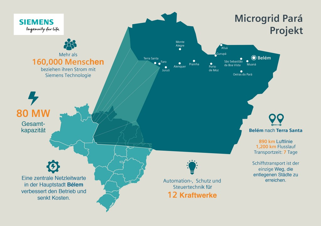 Microgrids Brasilien, Para