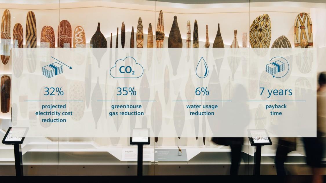 博物馆中文物前面的文字面板说明了因采用西门子解决方案而实现的节约:电能成本降低 32%,温室气体减少 35%,节约水 6%,7 年回报期。